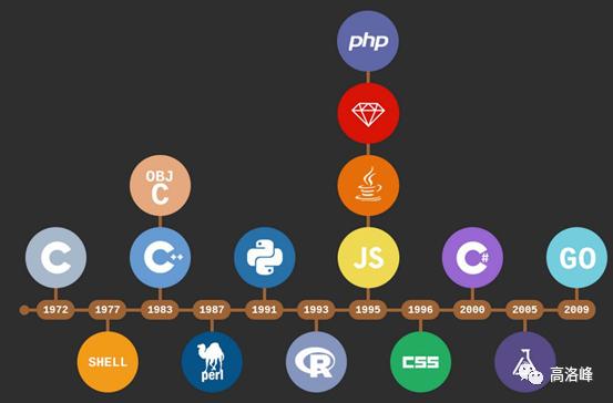 如何选择要入行的编程语言